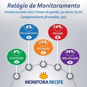 Monitora Recife julho 2015